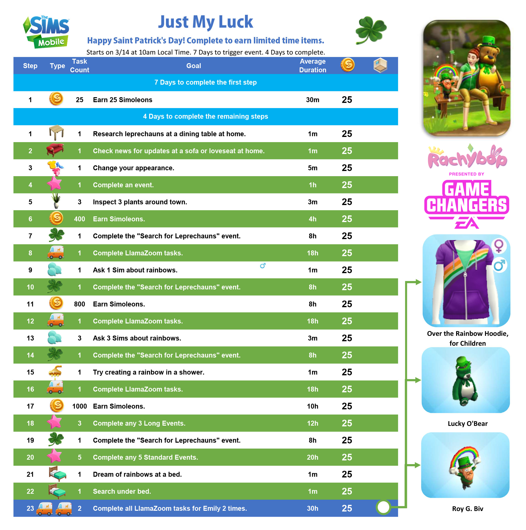 The Sims Mobile Just My Luck QUEST WALKTHROUGH St. Patrick's Day 2019