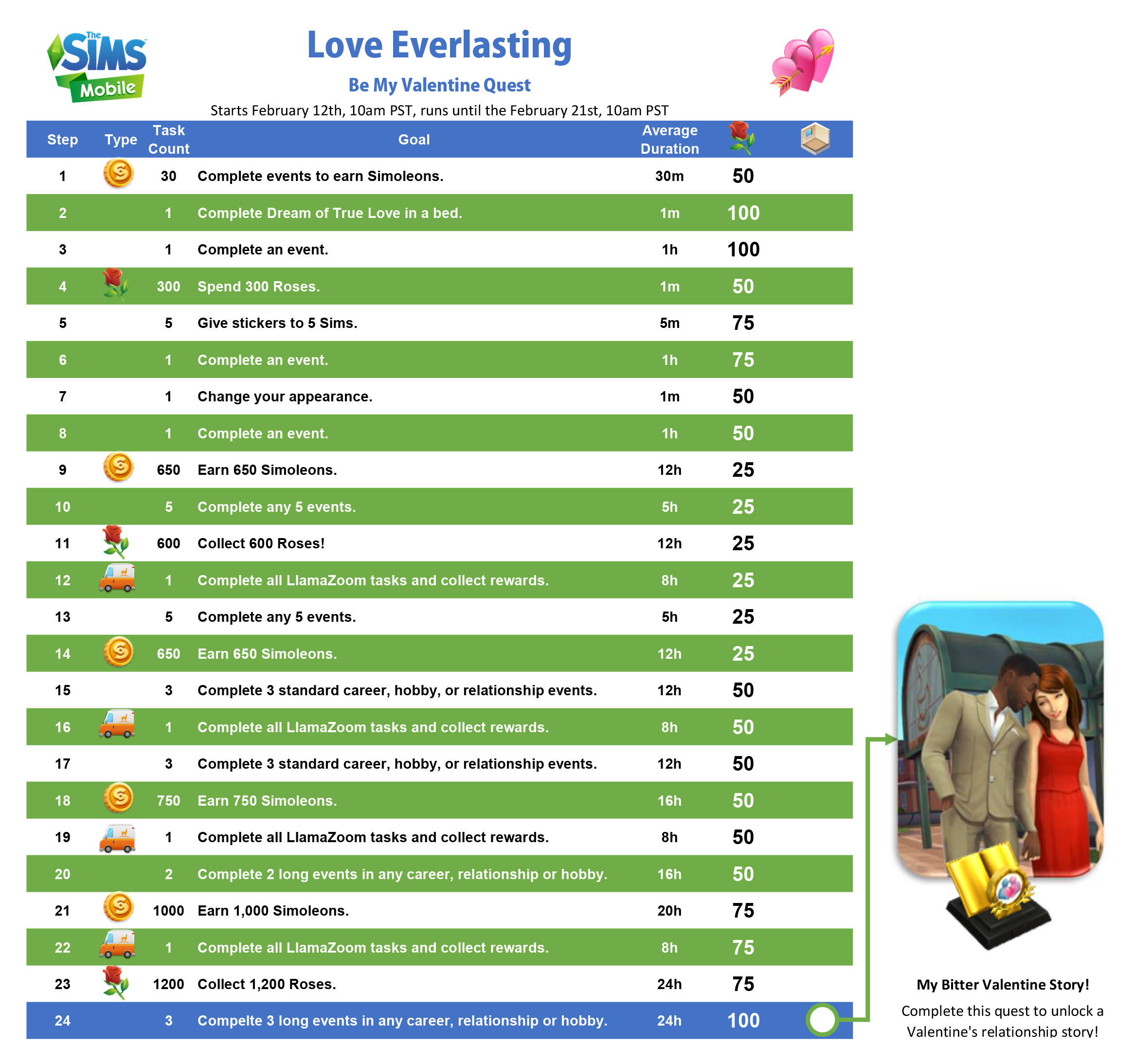The Sims Mobile Be My Valentine event + Love Everlasting Quest Walkthrough! [Early Access]